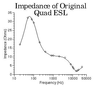Impedance Curve of the Quad 57